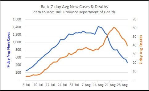 Bali Covid-19 September Update 1